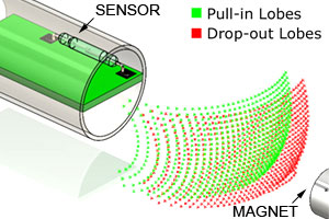 3-D magnetic mapping for reed sensor optimization